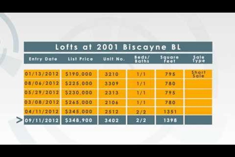 Cite Condo in Miami weekly market update 09/17/2012
