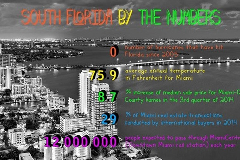 Intriguing Real Estate Statistics from South Florida by the Numbers