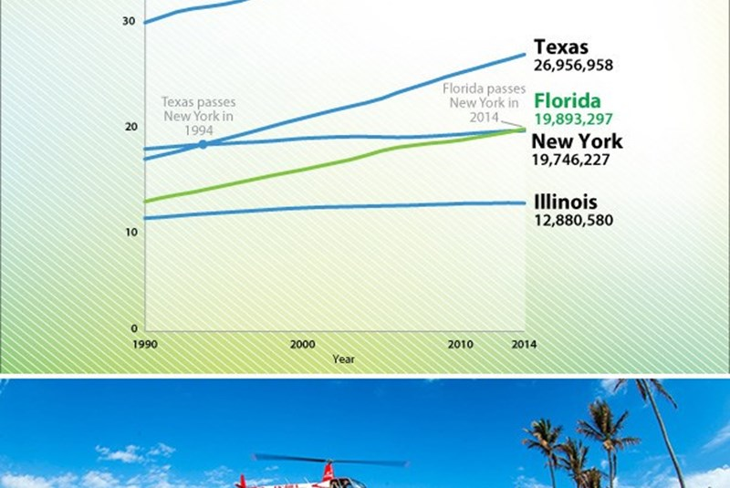 Florida Passes New York as Third Most Populous State