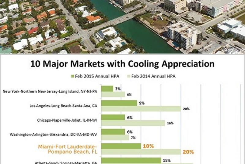 Price Rising Trend Now Slowing for South Florida and Other Metro Cities