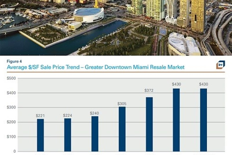 Condo and Rental Prices Flattening for Miami Residents