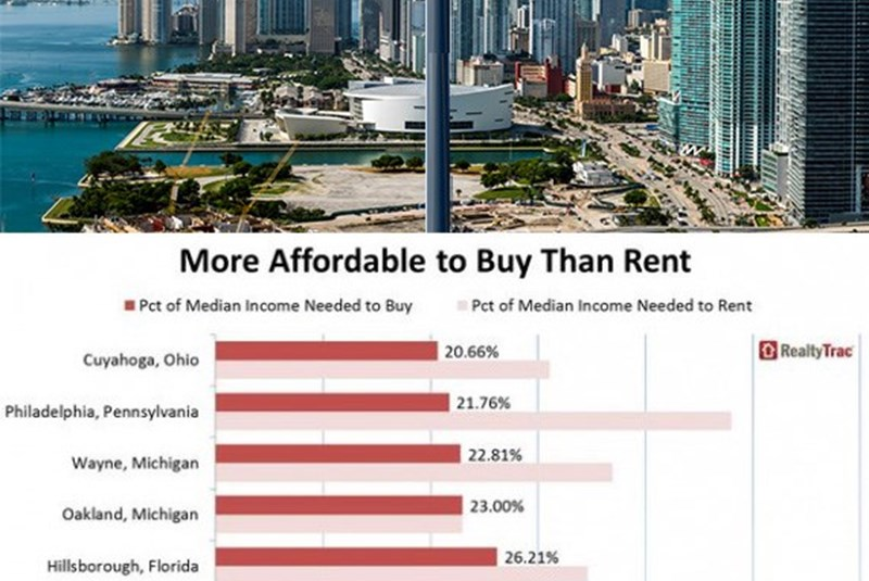 Buying Beats Renting In Miami-Dade, Studies Show