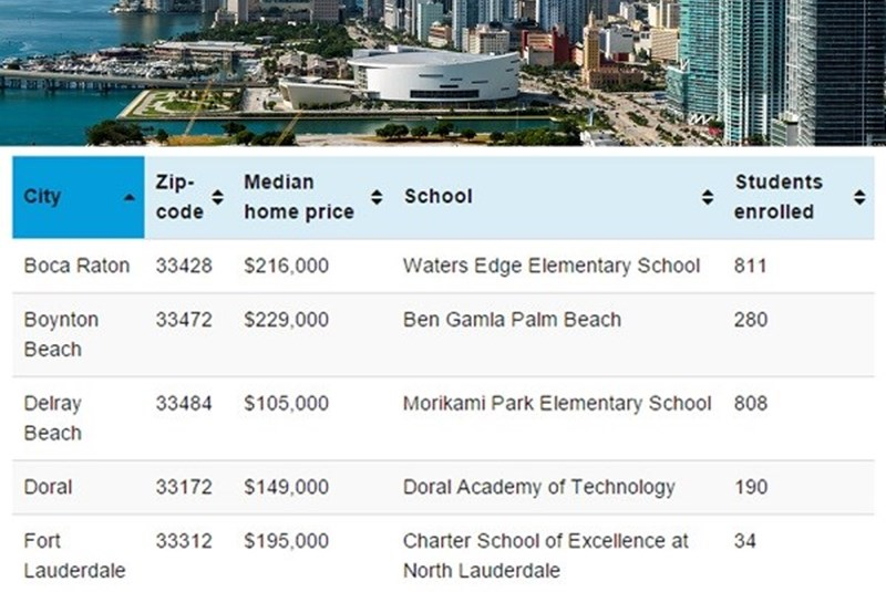 South Florida in Top 5 Most Affordable Areas with Good Schools