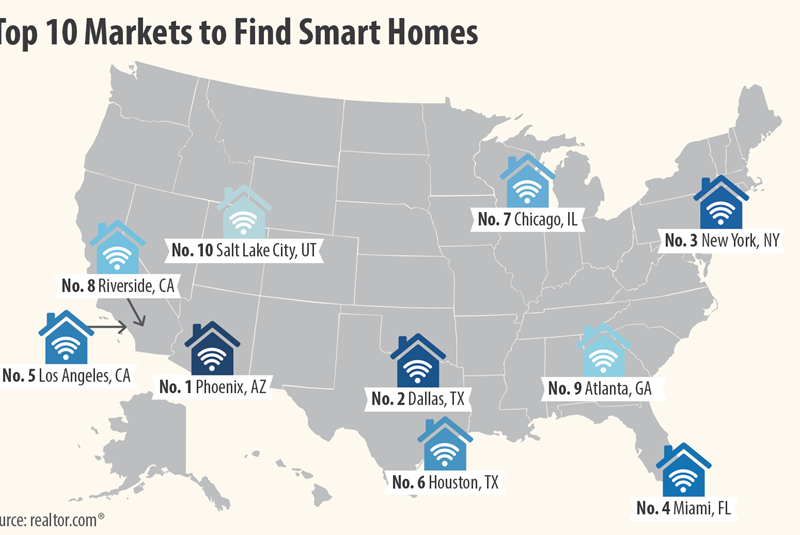 Miami Ranked Number Four for Smartest Homes in the United States
